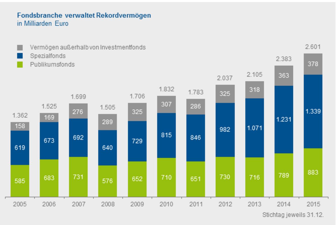 Bildschirmfoto-2016-02-11-um-19 26 26 in Deutsche Fondsbranche legt in 2015 Rekordjahr hin