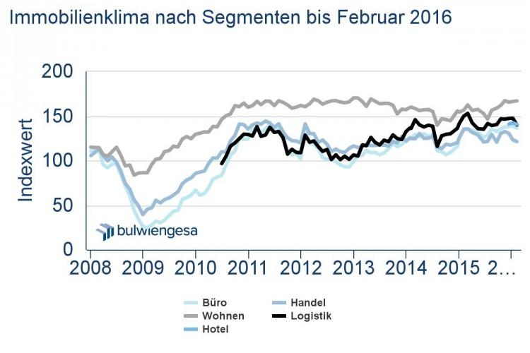 in Immobilienwirtschaft: Trendwende kündigt sich an
