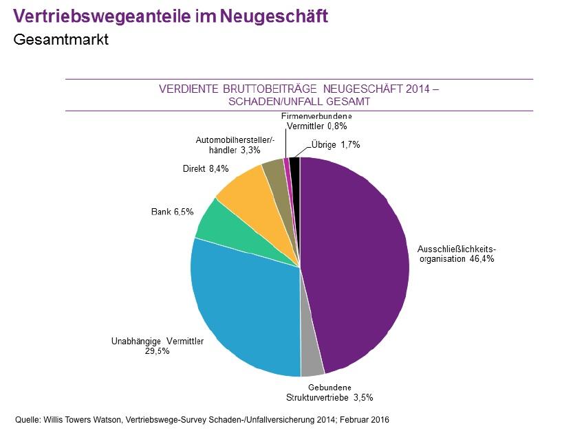 Vertriebswege-Survey Marktanteile-2014 in Schaden-/Unfallversicherung: Digitale Konkurrenz für die AO