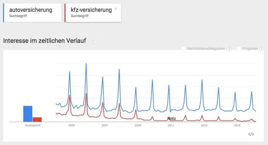 Autoversicherung-google in Kfz-Versicherungen: Vergleichsportale profitieren von Online-Suche