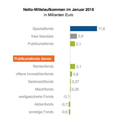 BVI-Absatz-Januar-2016 in Rentenfonds führen Absatzliste im Januar an