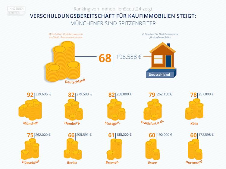Verschuldungsbereitschaft-Kopie in Immobilienkäufer: Verschuldungsbereitschaft steigt