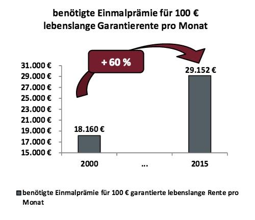 Altersvorsorge: Garantien seit 2000 um 60 Prozent teurer