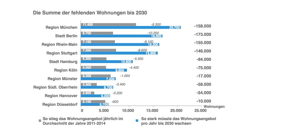 Der-wohnraum-wird-immer-knapper-vor-allem-in-muenchen-berlin-und-im-rhein-main-gebiet- in Wohnungsknappheit in Metropolen verstärkt sich bis 2033