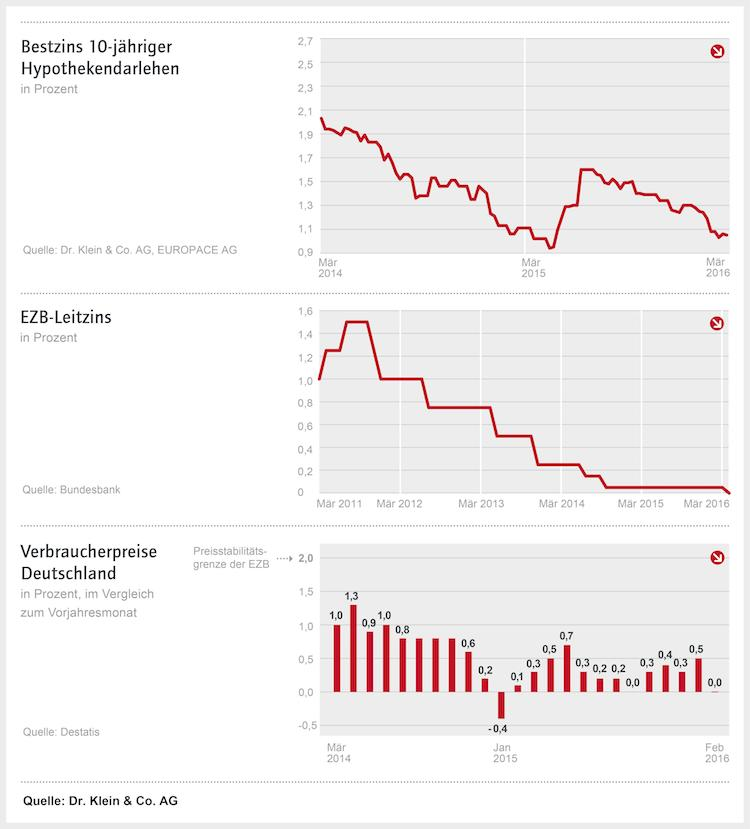 Ziko Drk Maerz 16 High1 in Weiterer Rückgang der Baufinanzierungszinsen?