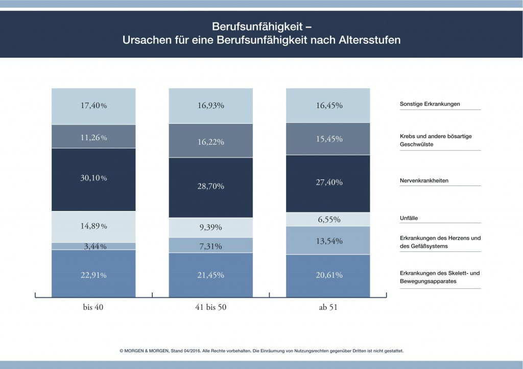 BU-Rating: Versicherer behaupten sich trotz Gegenwind