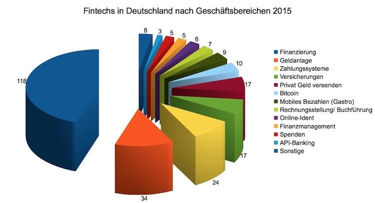 Fintechs in Deutschland: Große Investitionen, kleiner Marktanteil