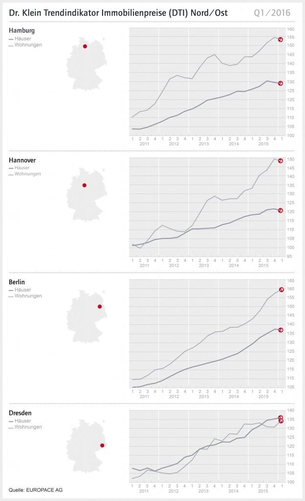 Dti Q1 Nord Ost 2016-624x1024 in Wohnimmobilienpreise in Hamburg und Hannover fallen leicht