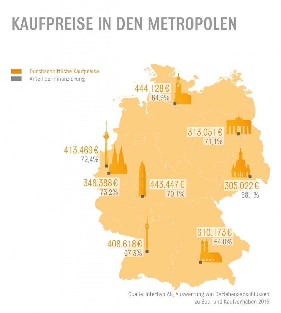 Interhyp Grafik Baufinanzierung Kaufpreise In Metropolen-921x1024 in Steigendes Sicherheitsbewusstsein bei Immobilienkäufern