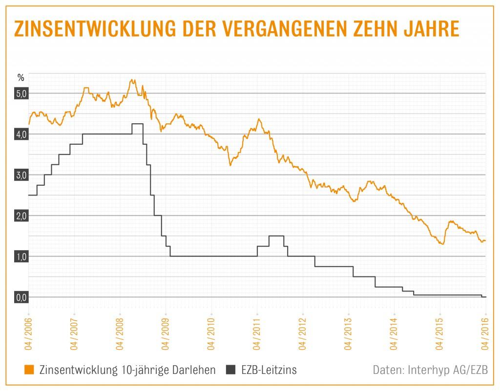 Interhyp Zinsentwicklung 04 16-1024x802 in Baugeld bleibt im April günstig