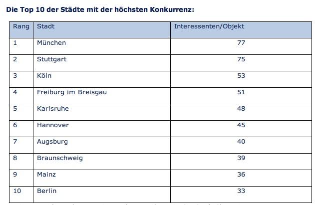 News-immobilienscout24-12042016 in Konkurrenz bei der Wohnungssuche: München ist Spitzenreiter