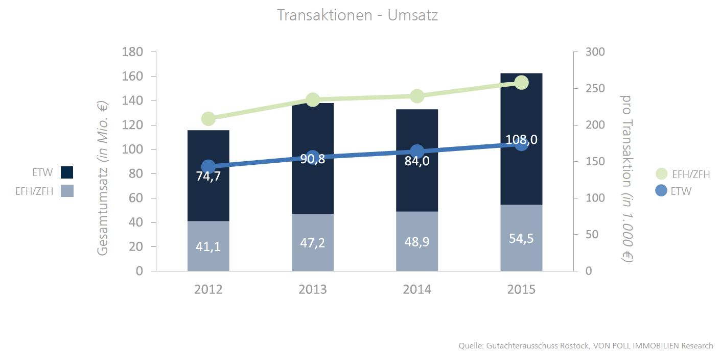 Vonpollrostock in Rostock: Nachfrage nach Wohnimmobilien steigt