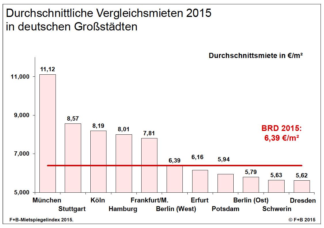Bildschirmfoto-2016-05-26-um-09 52 10 in F+B-Mietspiegelindex: Mieten wachsen weiter
