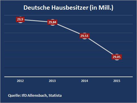 Im Jahr 2015 waren 29,05 Millionen Deutsche im Besitz eines Hauses