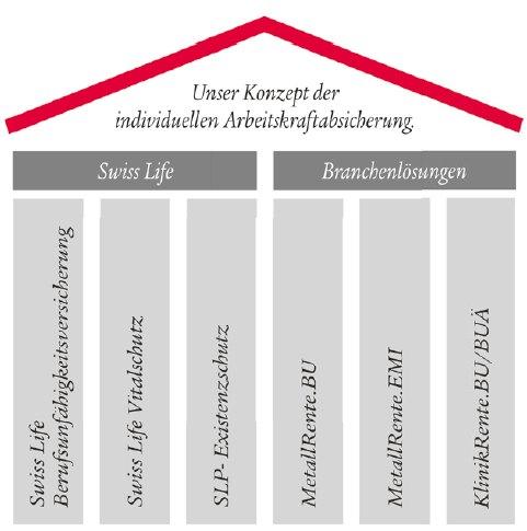 Aks-swiss-life in Arbeitskraftabsicherung: Einkommen schafft Sicherheit