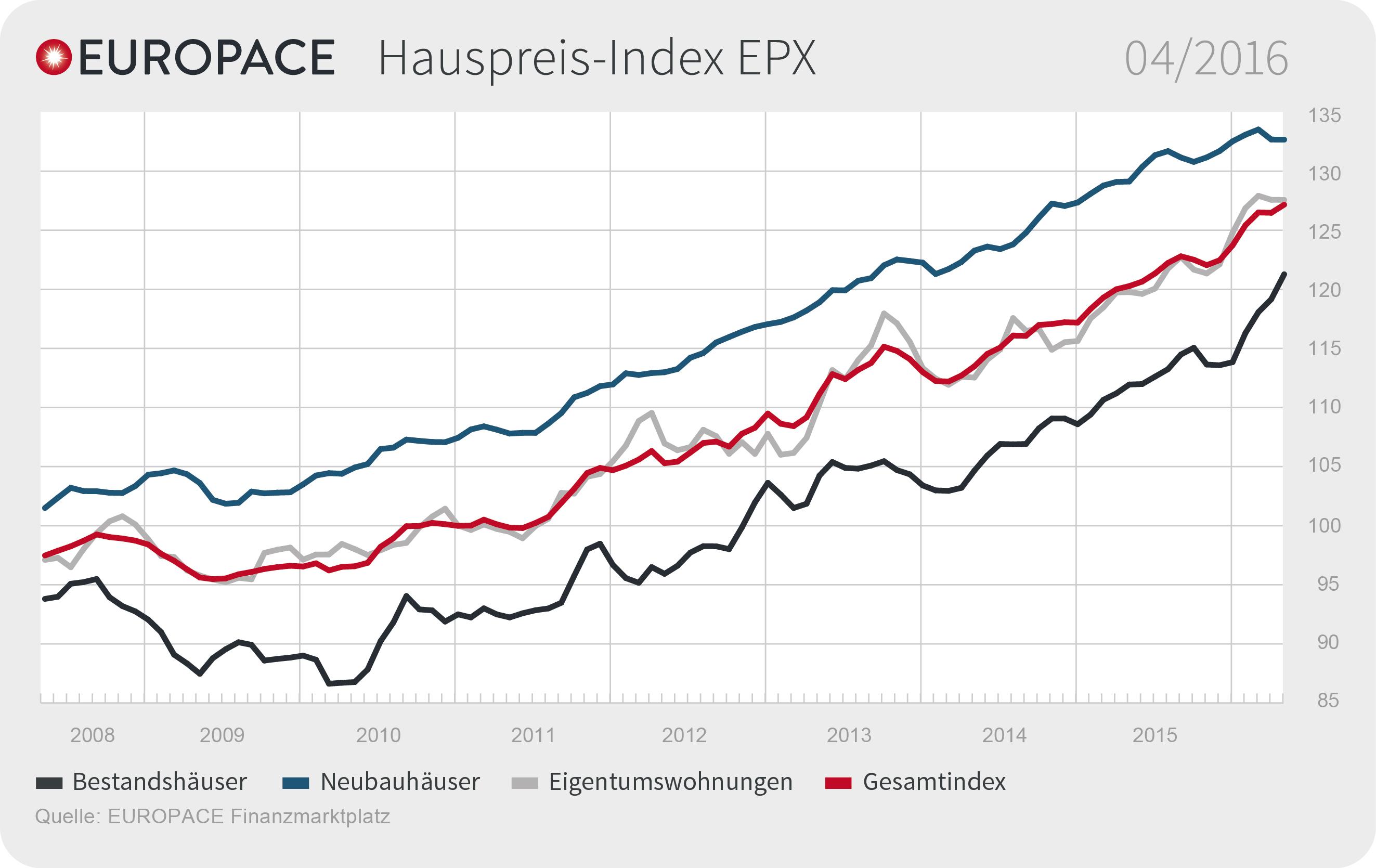 Epx April 2016 De in EPX: Preise für Bestandsimmobilien ziehen an