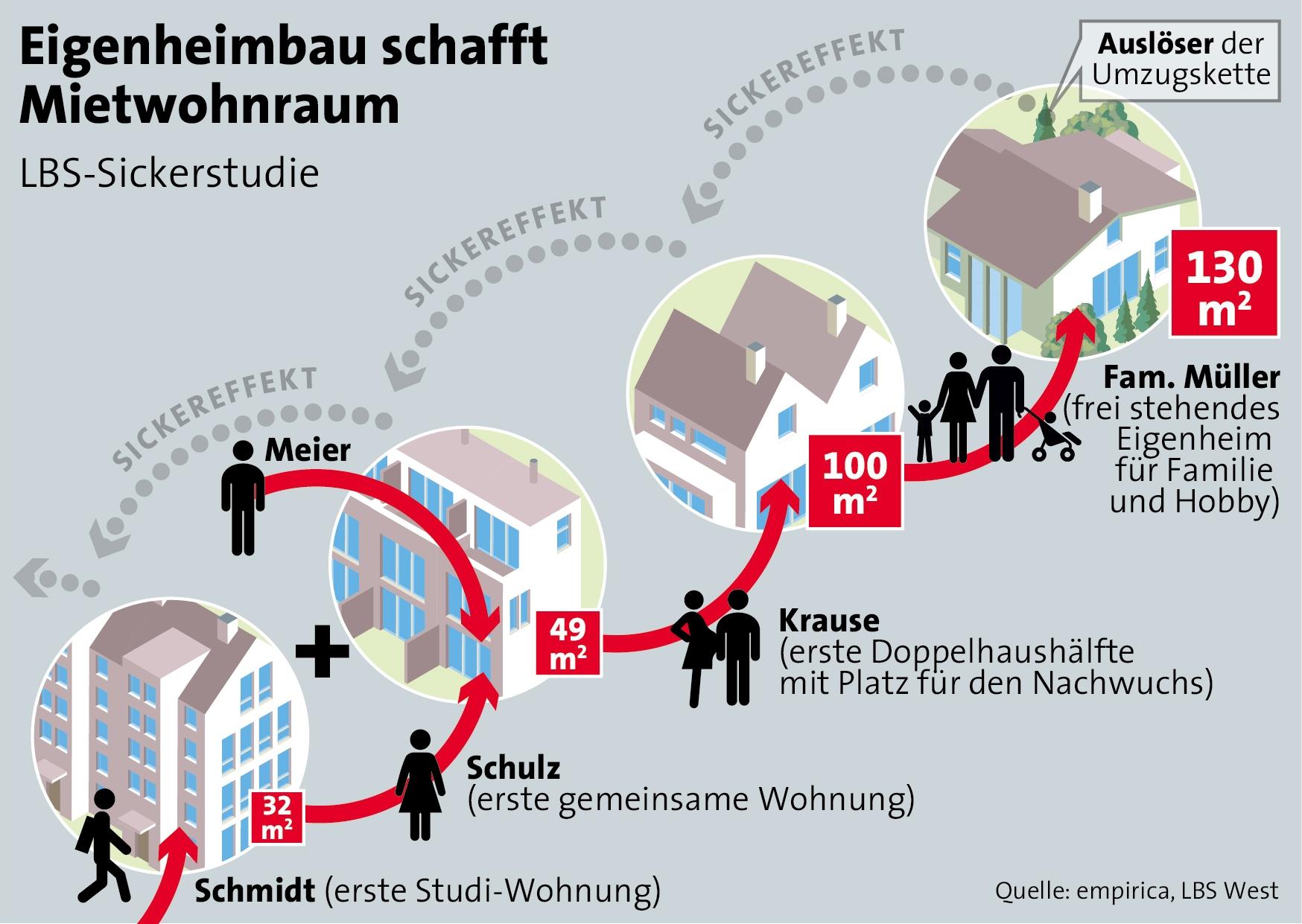 in LBS-Studie: Eigenheimbau entlastet auch Miet-Wohnungsmarkt