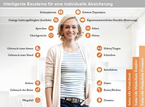 Vitalschutz in Swiss Life Vitalschutz – sichert Fähigkeiten ab