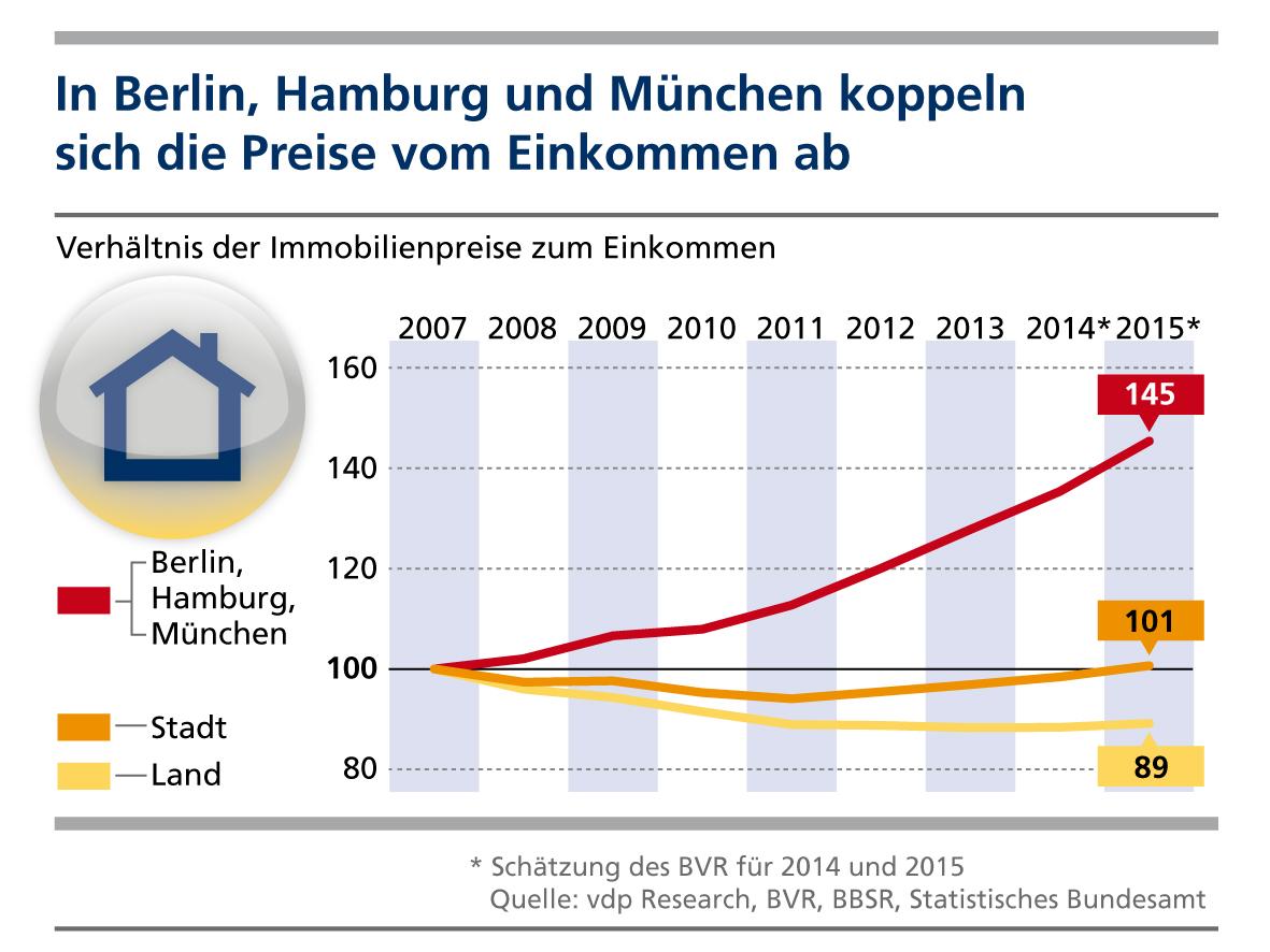 Wohnimmobilien 2016 in Berlin, München, Hamburg: Preise überholen Einkommen
