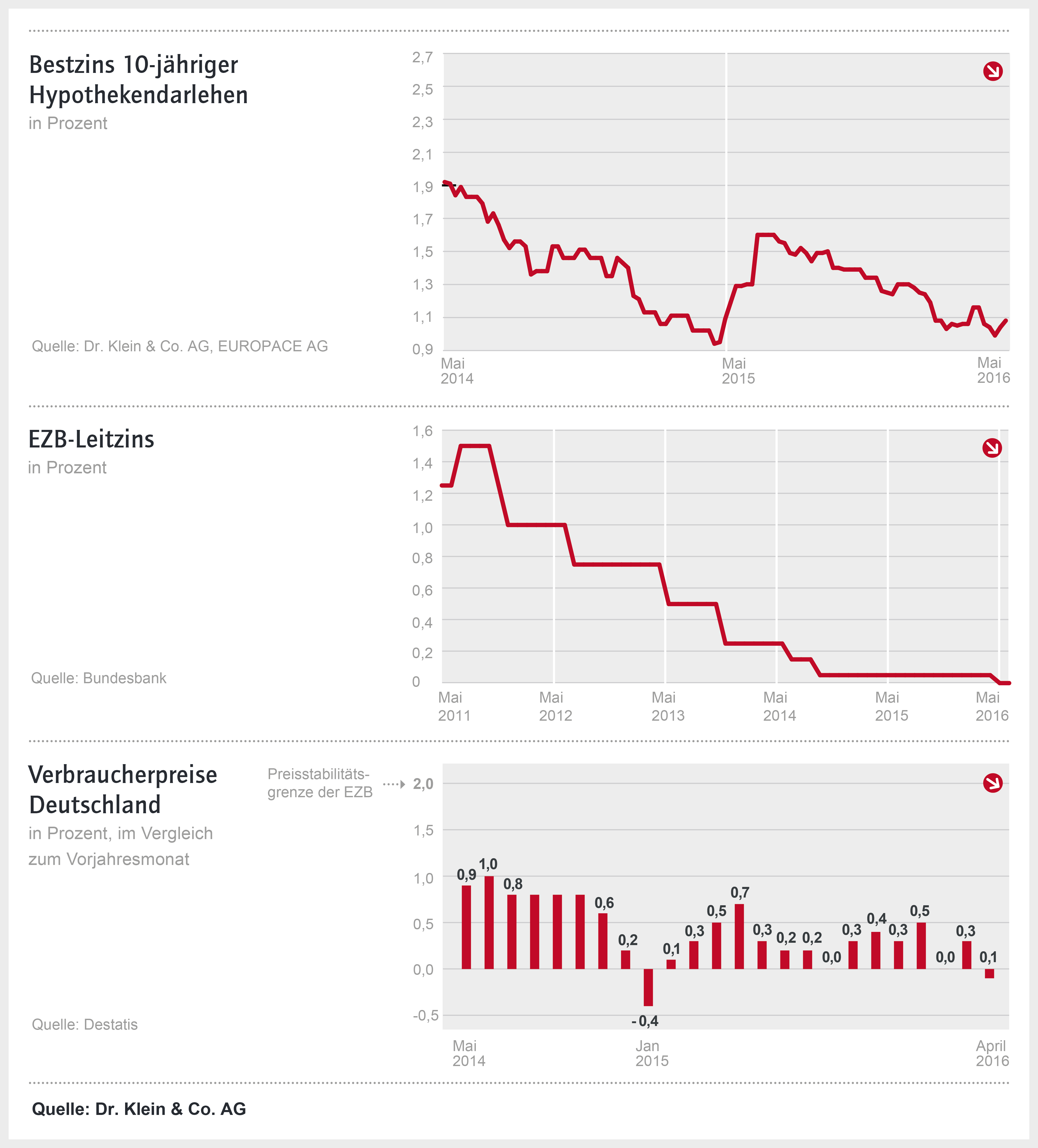 Ziko Mai 2016 in Baufinanzierungszinsen in stabiler Seitwärtsbewegung