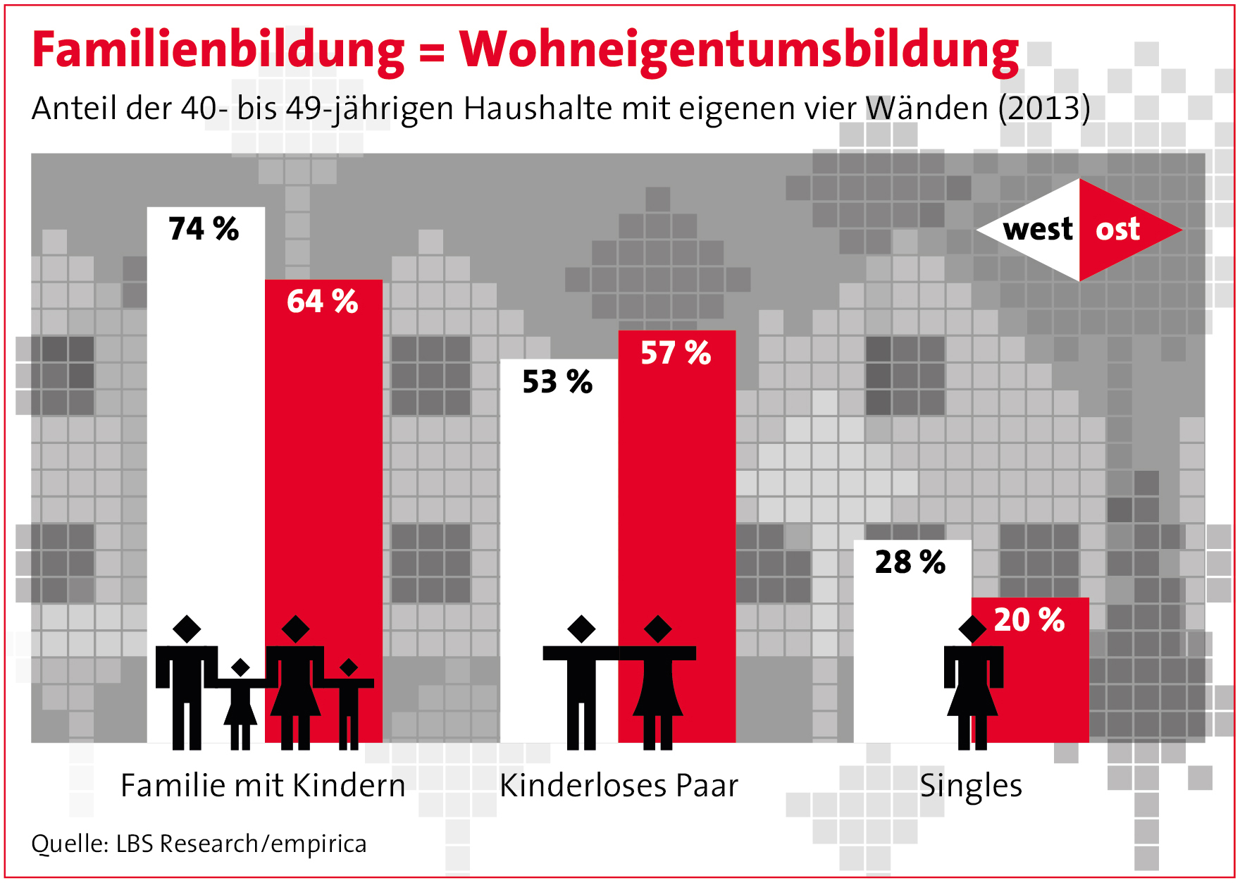 02 0616 Familienbildunggleichwohneigentumsbildung in Familien stabilisieren Wohneigentumsquote