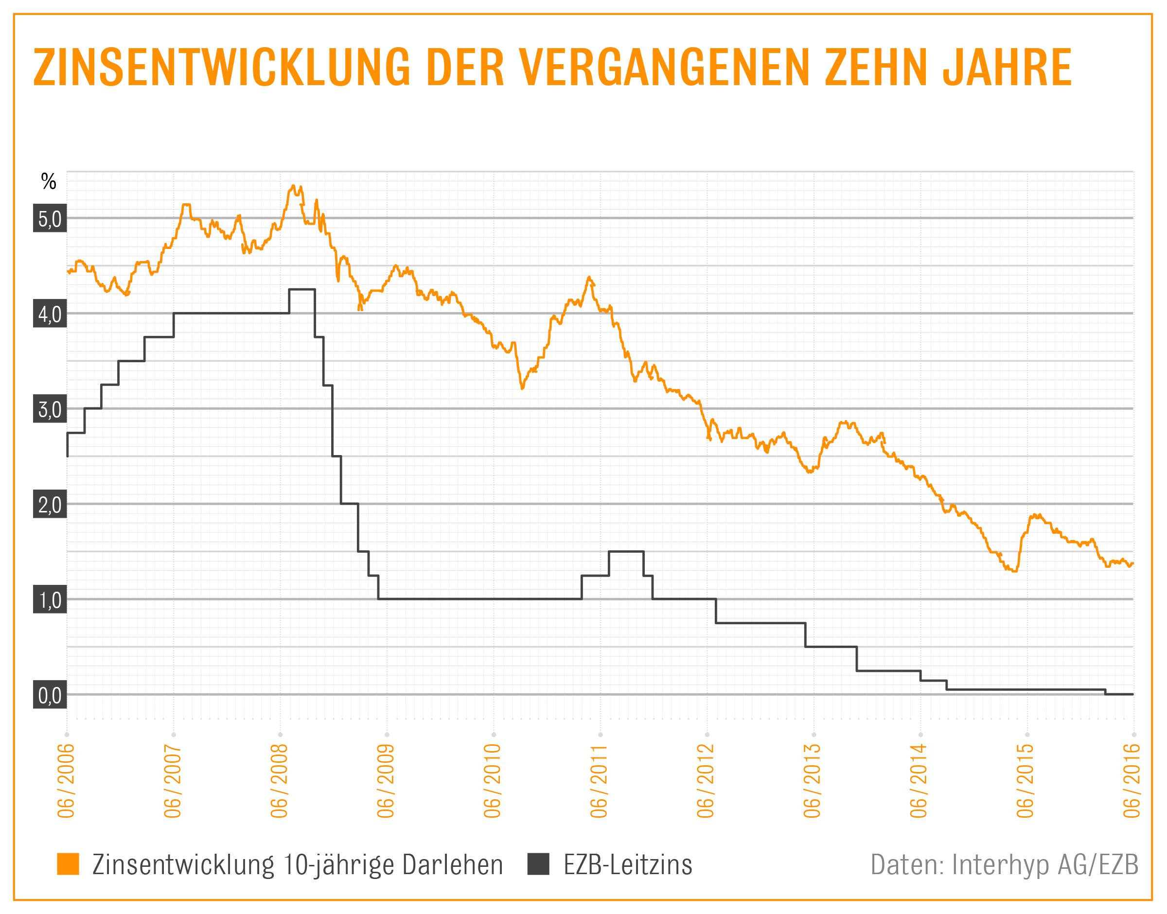 40 Zinsentwicklung 06 16 in EZB-Entscheid hält Zinsen für Immobilienkredite niedrig