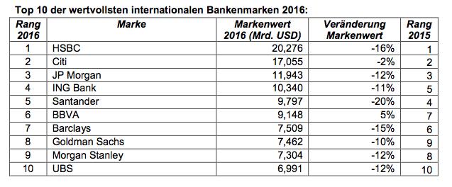Bildschirmfoto-2016-06-08-um-17 44 50 in Die weltweit wertvollsten Marken im Bankensektor