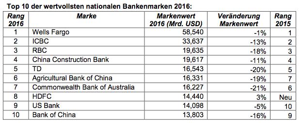 Bildschirmfoto-2016-06-08-um-17 45 04 in Die weltweit wertvollsten Marken im Bankensektor