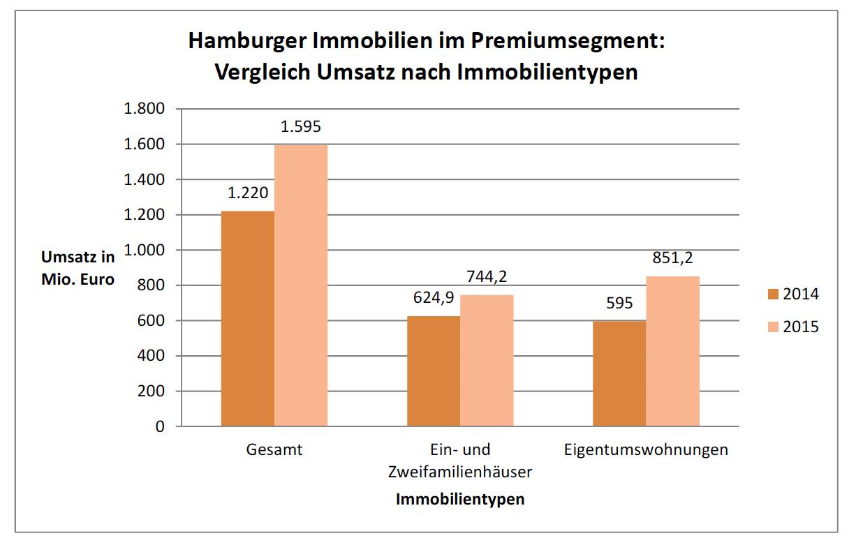Bildschirmfoto-2016-06-09-um-20 20 42 in Weiteres Rekordjahr für Hamburger Premiumimmobilien