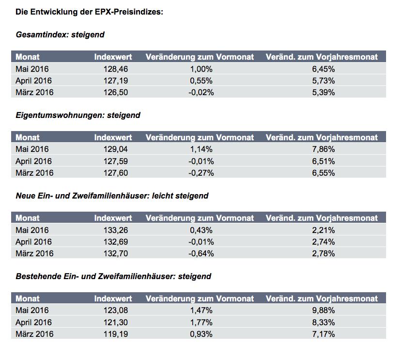 Bildschirmfoto-2016-06-20-um-14 02 50 in EPX: Anstieg der Immobilienpreise setzt sich fort