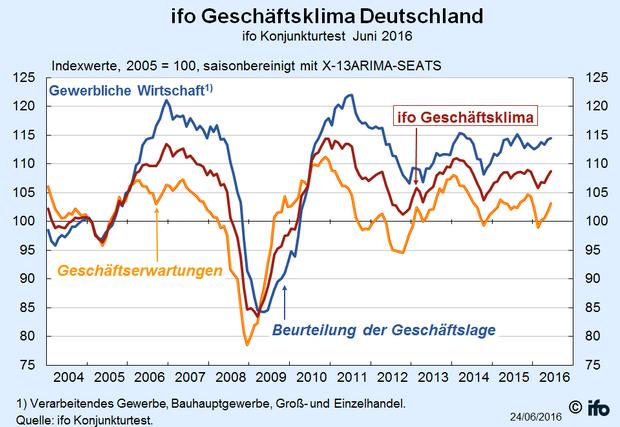 Bildschirmfoto-2016-06-30-um-14 52 55 in Prima Klima in Deutschlands Wirtschaft
