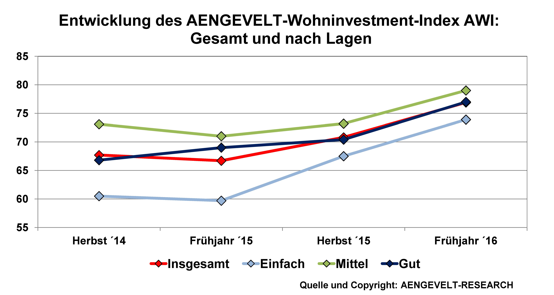 in Aengevelt Research: Wohninvestment-Index erreicht Höchstwert