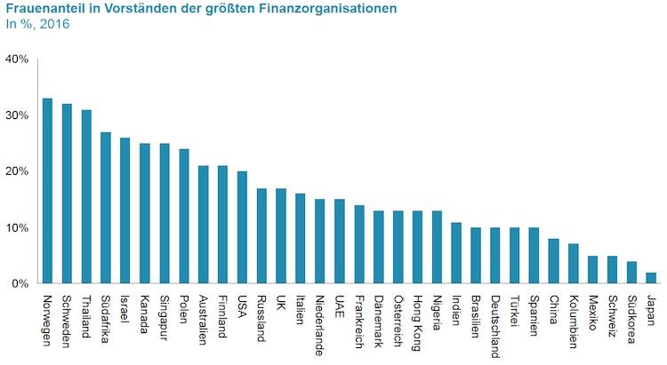 Finanzbranche: Kaum Frauen in Führungspositionen