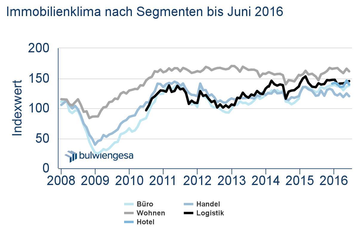 in Deutsche-Hypo-Index: Immobilienklima mit leichter Sommerflaute
