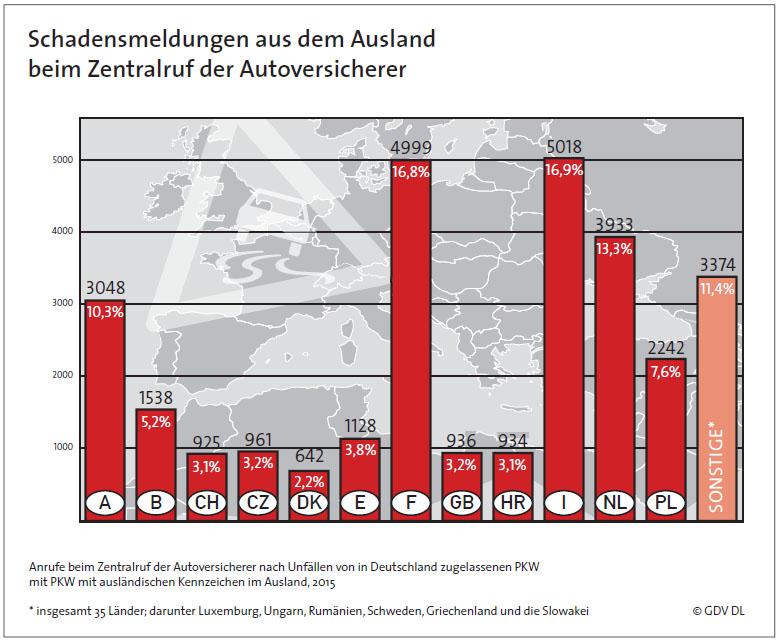 Schadensmeldungen ZA 2015 in Achtung Auslandsunfall - Wie Sie sich am besten auf den Urlaub vorbereiten