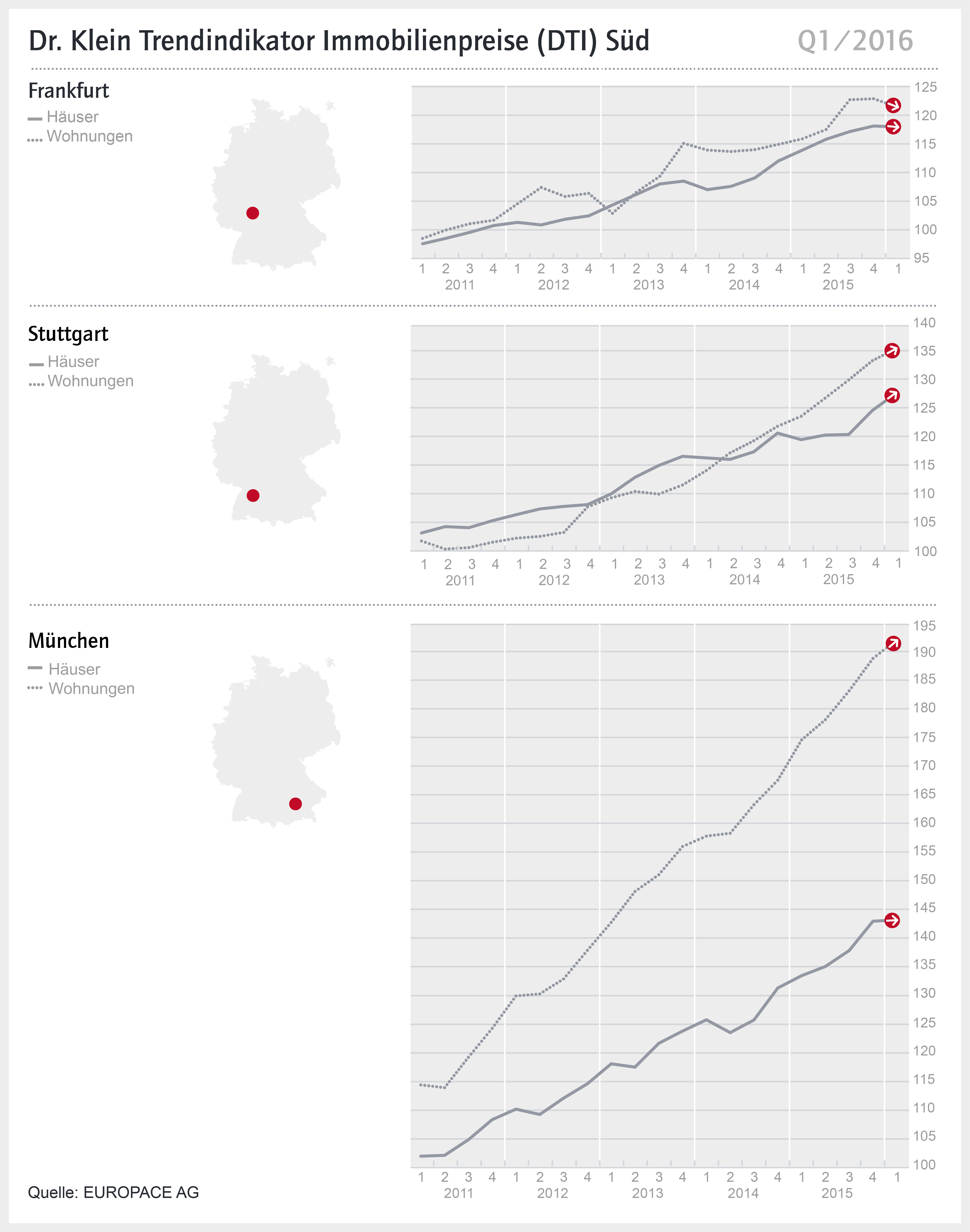 Dti Q1 Sued 2016 Cs6 in DTI Süd: Stuttgarter Immobilienpreise wachsen weiter