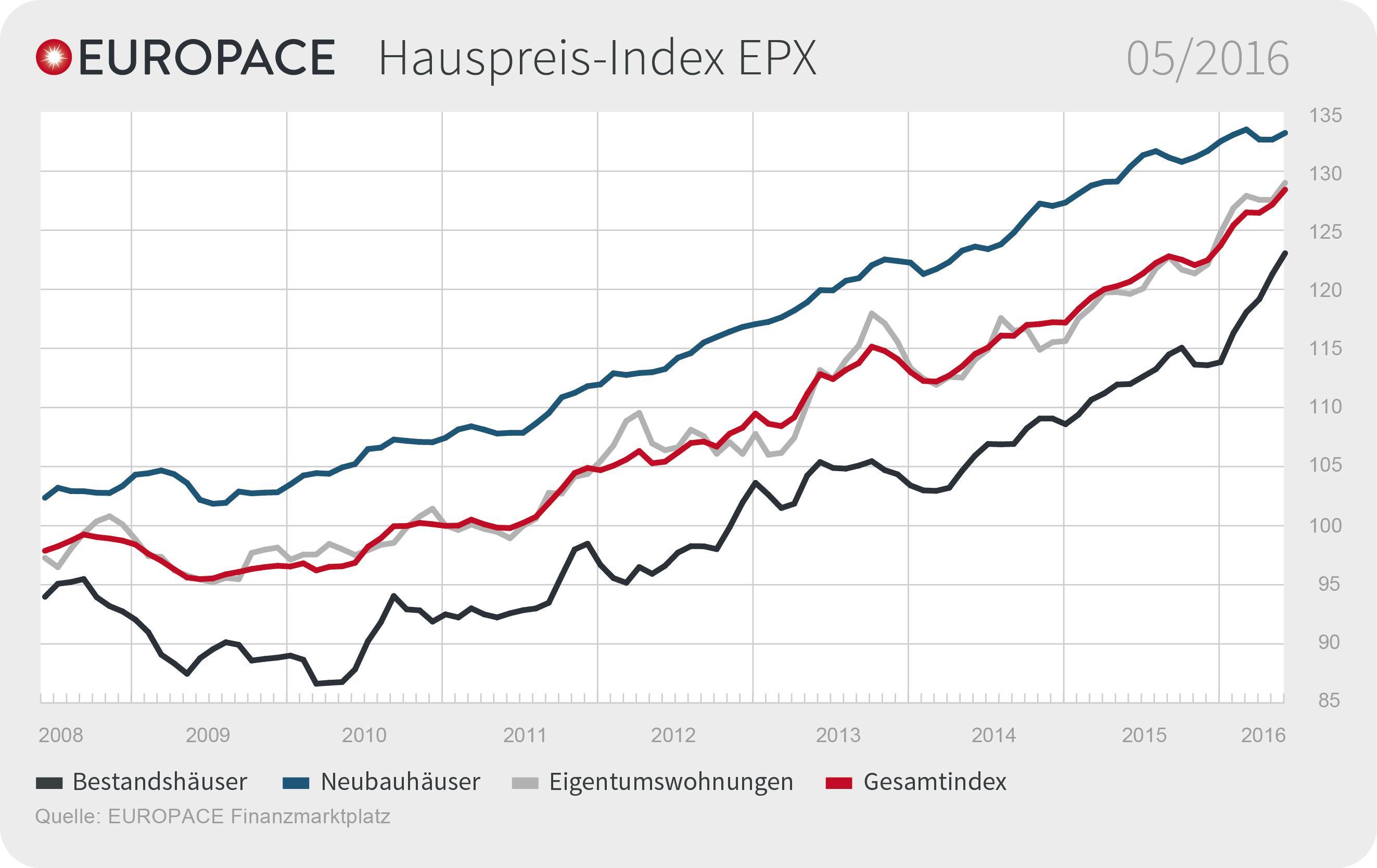Epx Mai 2016 De in EPX: Anstieg der Immobilienpreise setzt sich fort