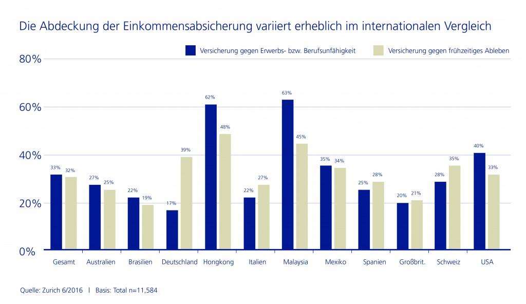 Einkommensabsicherung: Deutschland Schlusslicht