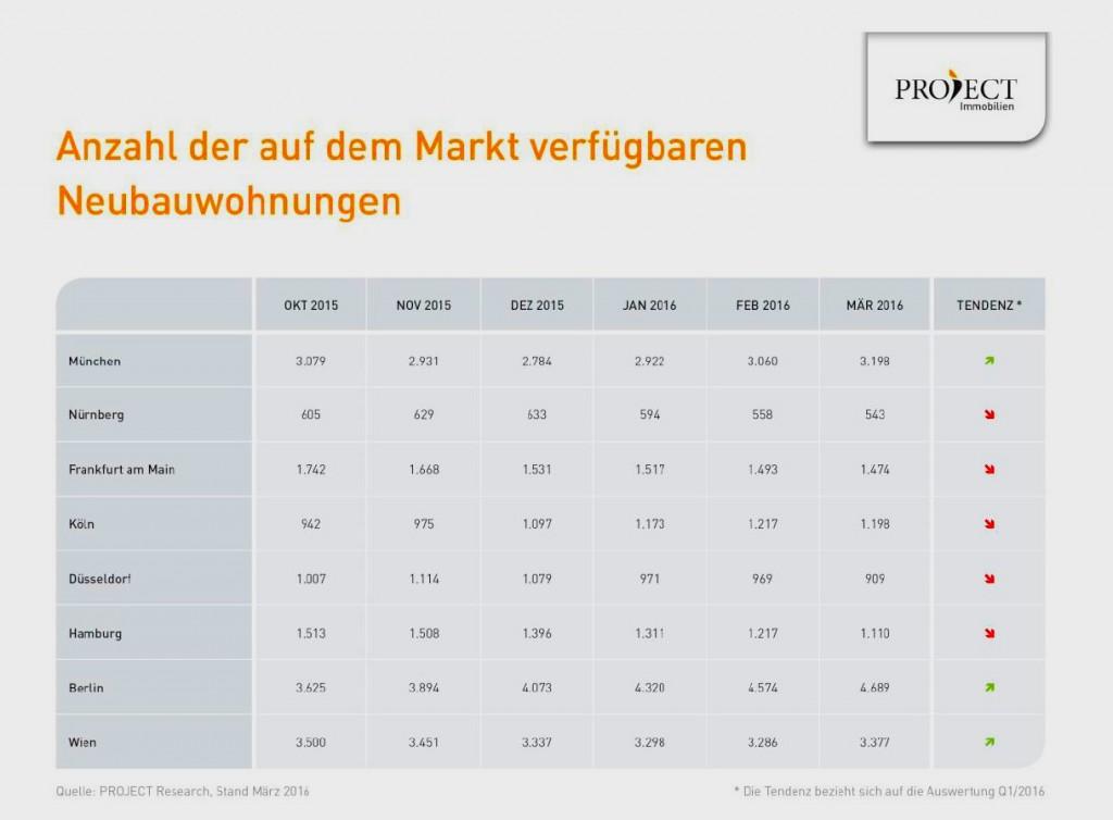 News-project-immobilien-1-1024x754 in Mehr Neubauwohnungen in Berlin und München verfügbar