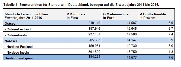 Tabelle-fewo-31052016 in Ferienimmobilien: Bis zu acht Prozent Bruttorendite in Deutschland