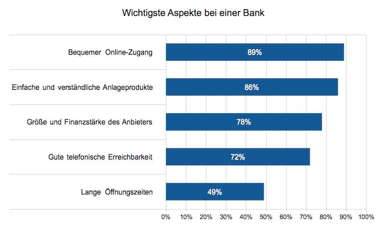 Bankkunden: Guter Online-Zugang weitaus wichtiger als Öffnungszeiten