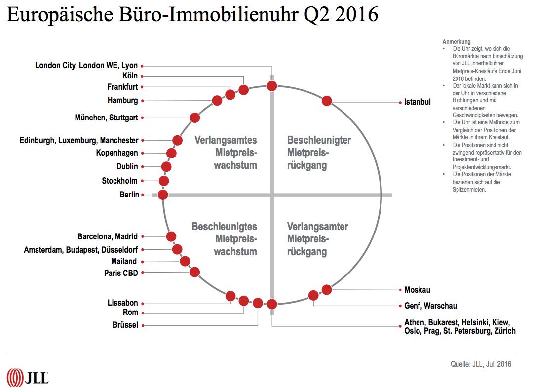 Bildschirmfoto-2016-07-20-um-17 49 18 in Gute Stimmung auf Europas Büromärkten