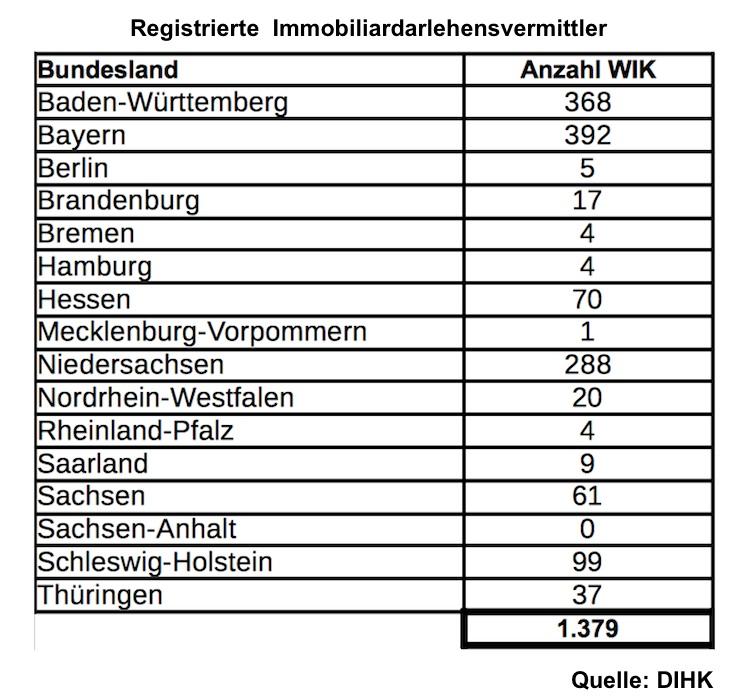 34i GewO: Rund 1.400 registrierte Vermittler