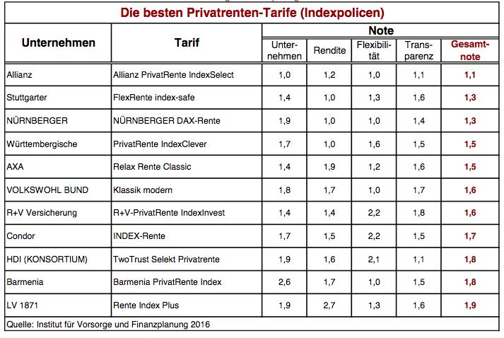 Privatrenten-Rating: Die besten Klassik-, Fonds- und Index-Tarife