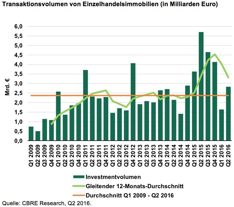 Einzelhandel-Transaktion in Investitionen in Einzelhandelsimmobilien: Steigende Dynamik