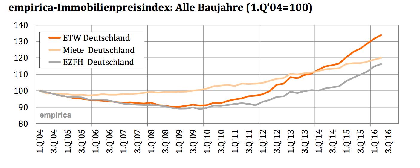 Empirica in Gleichgewicht auf dem Wohnimmobilienmarkt?