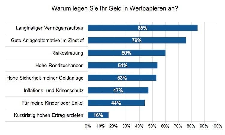 Geldanlage: Deutsche scheuen das Risiko