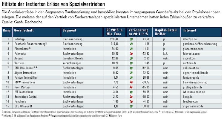 Hitliste der Spezialvertriebe: Boom bei Baufinanzierung und Immobilien
