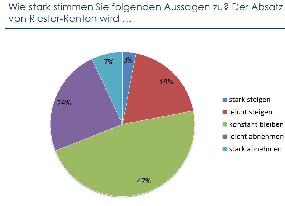 Riester_Umfrage_Bayerische_1