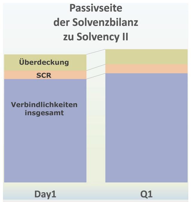Die Solvabilitätskapitalanforderung (Solvency Capital Requirement - SCR) berücksichtigt alle quantifizierbaren Risiken, denen sich Versicherer ausgesetzt sehen. Die meisten der 342 berichtspflichtigen Versicherer verwenden zur Berechnung des SCR eine vorgegebene Standardformel. In insgesamt 39 Fällen nutzen die Unternehmen eine der von der Aufsicht genehmigten Individualisierungsmöglichkeiten.